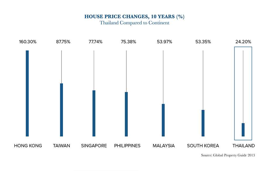 House Price Changes 10 Years