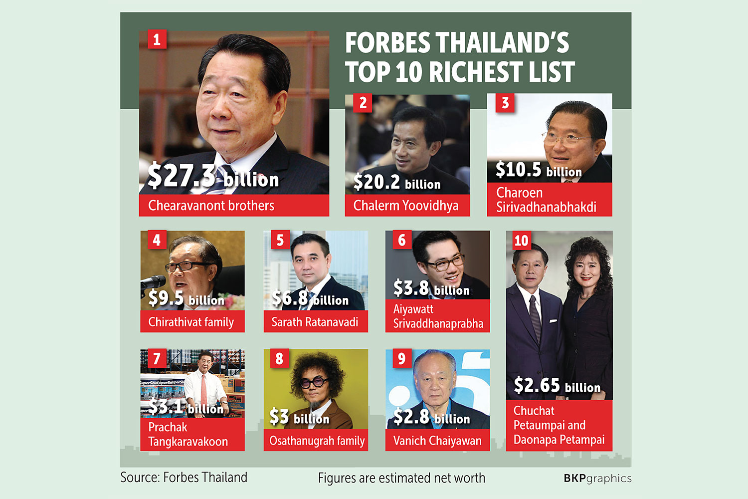 THAILAND'S 50 RICHEST LESS RICH DUE TO PANDEMIC, BUT STILL PRETTY RICH