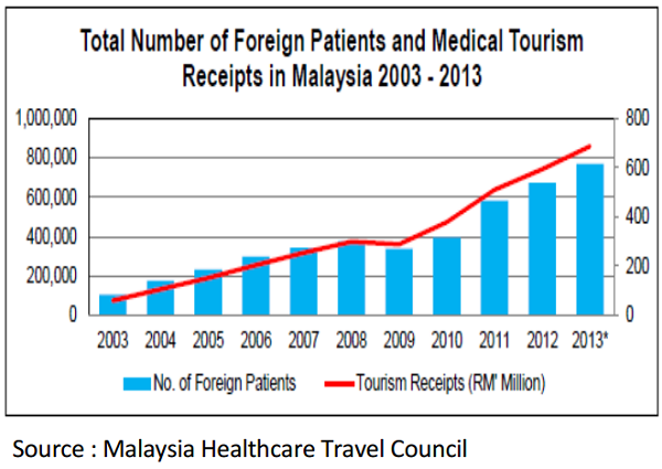 how hospitality and tourism impact to malaysia Keywords: tourism negative impact, tourism social impact malaysia has invested in a wide range of tourism destinations for tourists this country is blessed with diverse cultures, traditions.