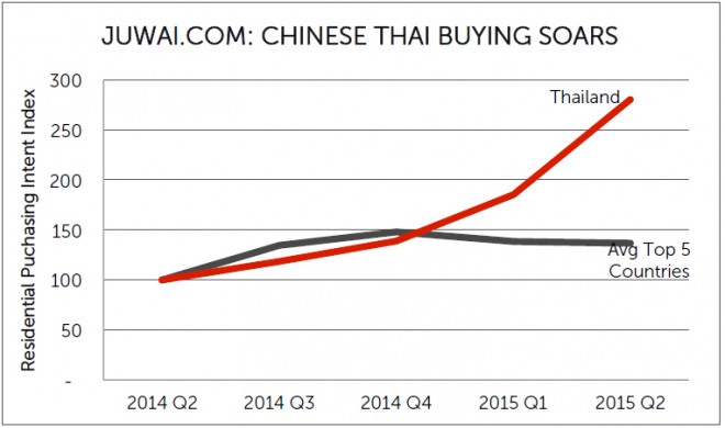 Chinese-Thai-Buying-Chart-660x390