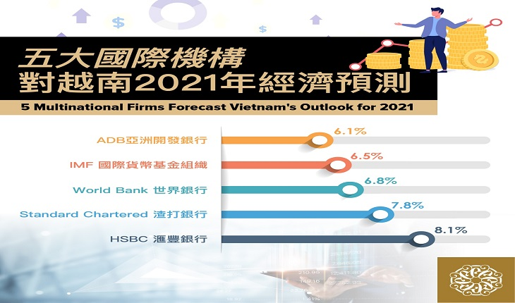5 Multinational Firms Forecast Vietnam's Outlook for 2021